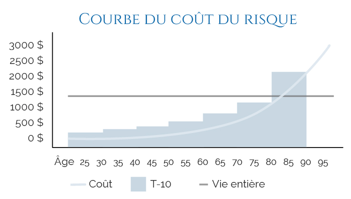 courbe-cout-risque
